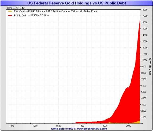 US Federal Reserve Gold Holdings vs US Public Debt